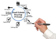Real Estate Buying Process. Presenting Real Estate Buying Process royalty free stock image