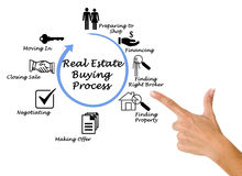Real Estate Buying Process. Presenting Real Estate Buying Process stock image
