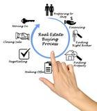 Real Estate Buying Process. Presenting diagram of Real Estate Buying Process stock photos