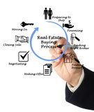 Real Estate Buying Process Stock Images