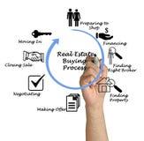 Real Estate Buying Process. Presenting diagram of Real Estate Buying Process stock photo