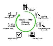 Real Estate die Proces verkopen vector illustratie