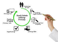 Real Estate Selling Process. Diagram of Real Estate Selling Process royalty free stock photos
