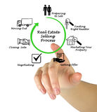 Real Estate selling Process. Presenting Real Estate selling Process stock image