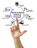 Real Estate selling Process Stock Images