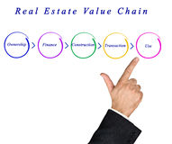 Real Estate Value Chain Royalty Free Stock Image