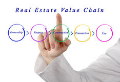Real Estate Value Chain Stock Photography