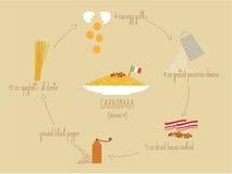 Real Italian Carbonara recipe Stock Photos