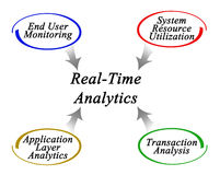 Real-Time Analytics royalty free illustration