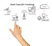 Real-Time GPS Tracking Royalty Free Stock Image