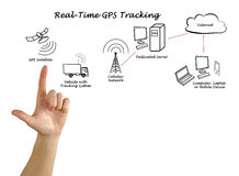 Real-Time GPS Tracking Stock Photography