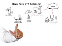 Real-Time GPS Tracking Stock Images