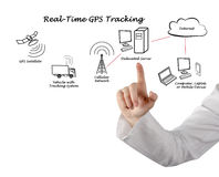 Real-Time GPS Tracking Royalty Free Stock Photo