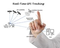Real-time GPS Tracking. Woman presenting Real-time GPS Tracking royalty free stock photo