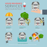 Realty estate insurance service flat vector infographic building. Realty estate insurance service flat style thematic infographics concept. Residential house Royalty Free Stock Photo