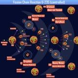 Reazione a catena U-235 di fissione controllata royalty illustrazione gratis