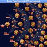 Reazione a catena U-235 di fissione incontrollata Fotografie Stock