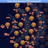 Reazione a catena U-235 di fissione incontrollata Fotografia Stock Libera da Diritti