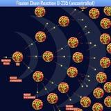 Reazione a catena U-235 di fissione incontrollata illustrazione di stock