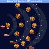 Reazione a catena U-235 di fissione incontrollata Immagini Stock Libere da Diritti