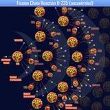 Reazione a catena U-235 di fissione incontrollata Immagine Stock