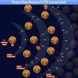 Reazione a catena U-235 di fissione uncontroled Immagine Stock Libera da Diritti