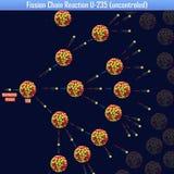 Reazione a catena U-235 di fissione uncontroled Fotografie Stock Libere da Diritti