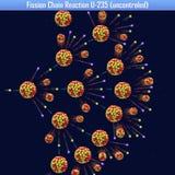 Reazione a catena U-235 di fissione uncontroled Fotografia Stock Libera da Diritti