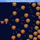 Reazione a catena U-235 di fissione uncontroled illustrazione vettoriale