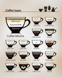 Recept för de populäraste typerna av kaffe och deras förberedelse stock illustrationer