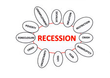 Recession. The word recession in red on a white background with some topics around it Stock Image