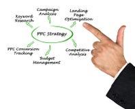 Recherche de stratégie de PPC images libres de droits