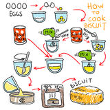 Recipe of biscuit. Doodle vector illustration Royalty Free Stock Image