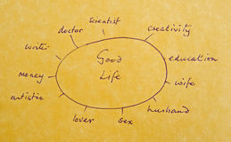 Recipe for a good life. A macro image of a diagrammatic representation on parchment paper of factors making it possible to lead a good life royalty free stock image