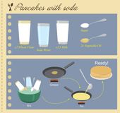 Recipe of Pancakes with Soda in flat design Royalty Free Stock Photography