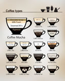 Recipes for the most popular types of coffee  and their preparation. Flat style vector Icon Set illustration. Infographic. Recipes for the most popular types of Stock Photography