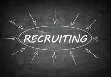 Recruiting. Process information concept on black chalkboard Royalty Free Stock Image