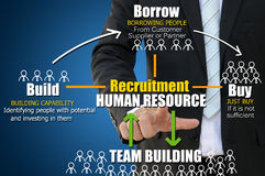 Recruitment Human Resource Concept. Business hand with recruitment of build borrow buy concept Stock Photos