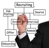Recruitment process. Businessman drawing a recruitment process diagram Royalty Free Stock Photos
