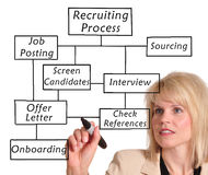 Recruitment process. Businesswoman drawing a recruitment process diagram Stock Photo