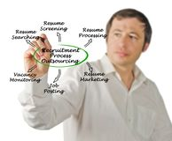 Recruitment Process Outsourcing Stock Photo