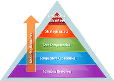 Recursos de movilización para el diagrama del negocio de la ventaja competitiva libre illustration