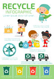 Recycle Infographic, collect rubbish for recycling,Save the World , Boy and girl recycling, Kids Segregating Trash, children and r Stock Photos