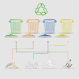 Recycle the trash. Clean environment. Recycle the trash. Clean environment: Four types of garbage with arrows indicating the appropriate container for recycling Royalty Free Stock Photography