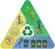 Recycleer, verminder, gebruik piramide opnieuw Stock Foto's