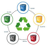 Recycling Bins around Recycling Sign. Isolated illustration of recycling symbol with recycling bins for paper, plastic, glass, metal and mixed separation Stock Photos