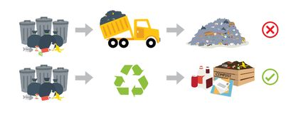Recyling and non recycling process Stock Photography