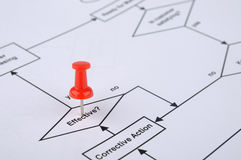 Red drawing pin tracking on process flow. A flow chart with a red drawing pin tracking on, means key point, special location or important process Royalty Free Stock Photography
