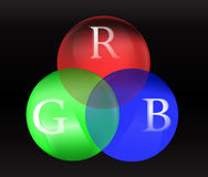 Red green blue chart - RGB on circle 3D balls. Explaining difference colors Stock Photography