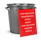 The Seven Wastes of Lean Manufacturing. Red sign installed against a grey trash can with list of seven wastes. Concept of lean manufacturing and muda suitable Stock Images